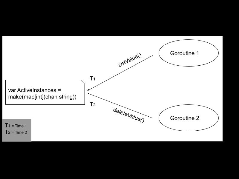 goroutine_race_condition