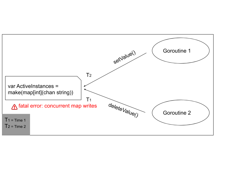 goroutine_race_condition_error